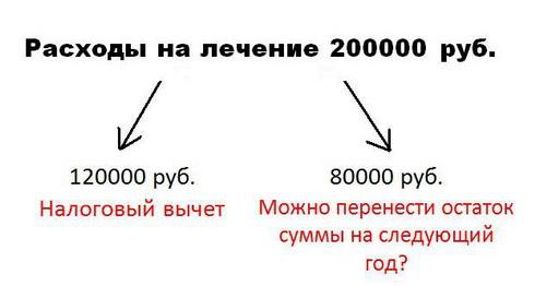 Переносится ли сумма, превышающая 120000 руб., на следующий год?
